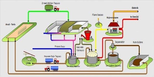 Biyogaz Tesisi Hibe Destekleri